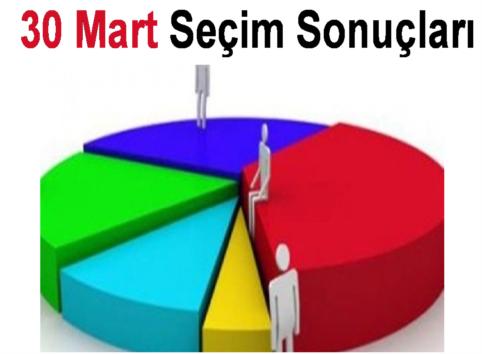 Kırklareli Merkez, Mahalle Muhtarları, 2014 Seçim Sonuçları!